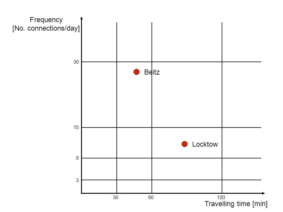 4B 3B Low mobility potential (low demand) 0 - 8 4C Regions with low Mobility potential 4A Mobility potential upgradeable (time and frequency) 3A High mobility potential frequency enhancement 8 - 15 1D Commuter area (actions recommended) 1B Commuter area (actions possible) 15 - 30 2C Low mobility potential (time is critical) 2A High mobility potential time enhancement 1C Commuter area (actions possible) 1A Commuter area no action needed > 30frequency (connections within 24 hours) > 120 min60 - 120 min30 - 60 min0 - 30 min travelling time Mobility-matrix for public transport