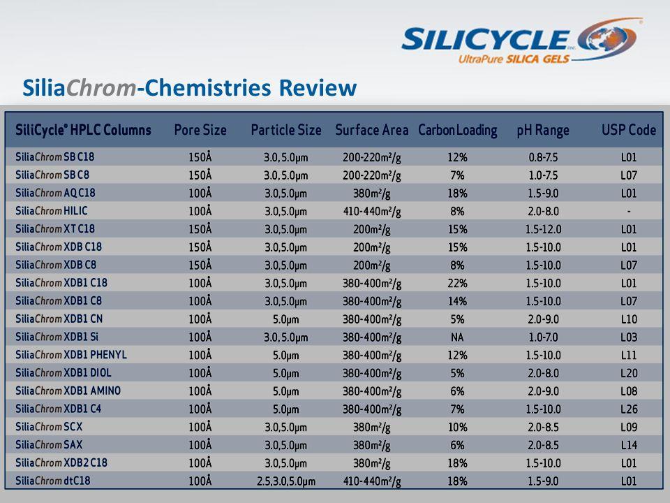 SiliaChrom-Chemistries Review