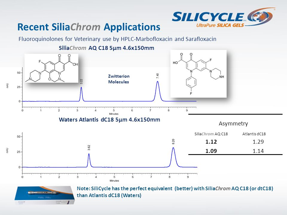 Recent SiliaChrom Applications Fluoroquinolones for Veterinary use by HPLC-Marbofloxacin and Sarafloxacin SiliaChrom AQ C18 5µm 4.6x150mm Waters Atlan