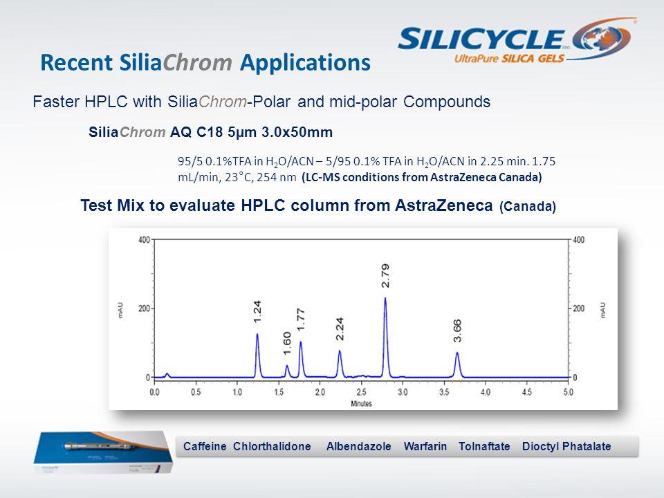 Recent SiliaChrom Applications Faster HPLC with SiliaChrom-Polar and mid-polar Compounds SiliaChrom AQ C18 5µm 3.0x50mm Caffeine Chlorthalidone Albend