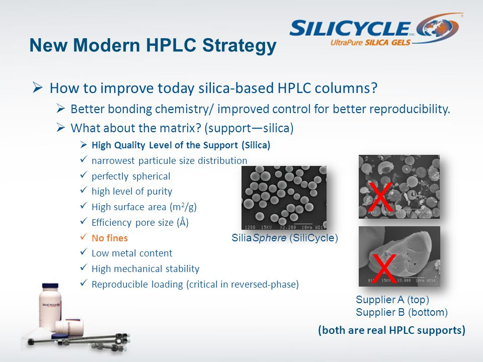 New Modern HPLC Strategy How to improve today silica-based HPLC columns? Better bonding chemistry/ improved control for better reproducibility. What a