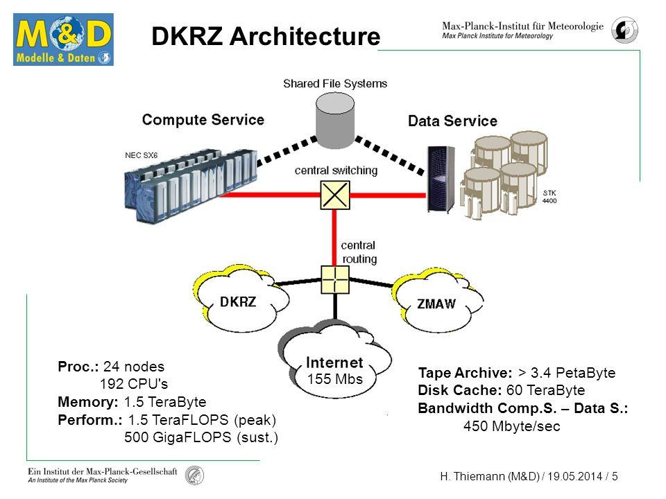 H. Thiemann (M&D) / 19.05.2014 / 5 DKRZ Architecture Proc.: 24 nodes 192 CPU's Memory: 1.5 TeraByte Perform.: 1.5 TeraFLOPS (peak) 500 GigaFLOPS (sust