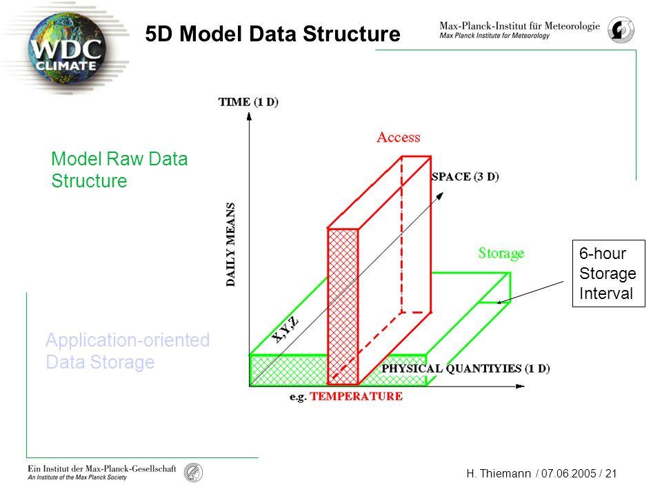 H. Thiemann / 07.06.2005 / 21 Model Raw Data Structure Application-oriented Data Storage 5D Model Data Structure 6-hour Storage Interval