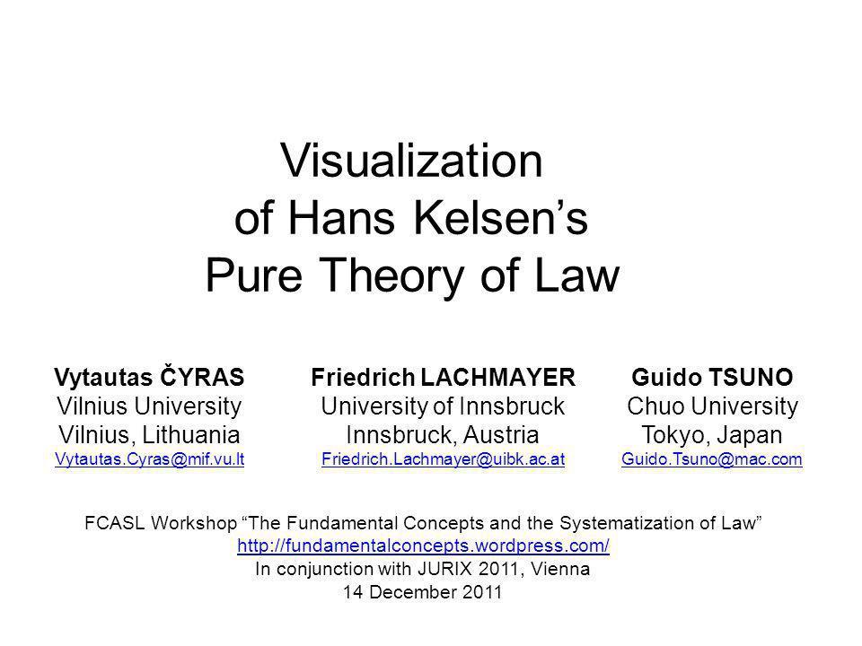 Hypothesis 22 Meaning: valid legal act interpretation Interpretation Concept of basic norm