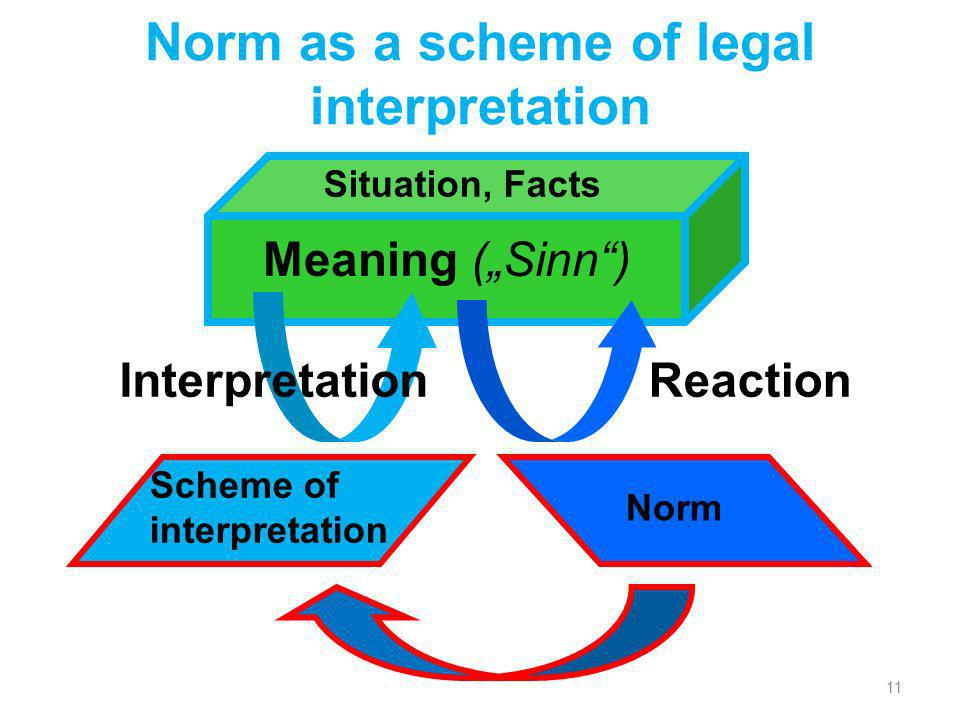 Norm as a scheme of legal interpretation 11 Situation, Facts Meaning (Sinn) Scheme of interpretation Interpretation Norm Reaction