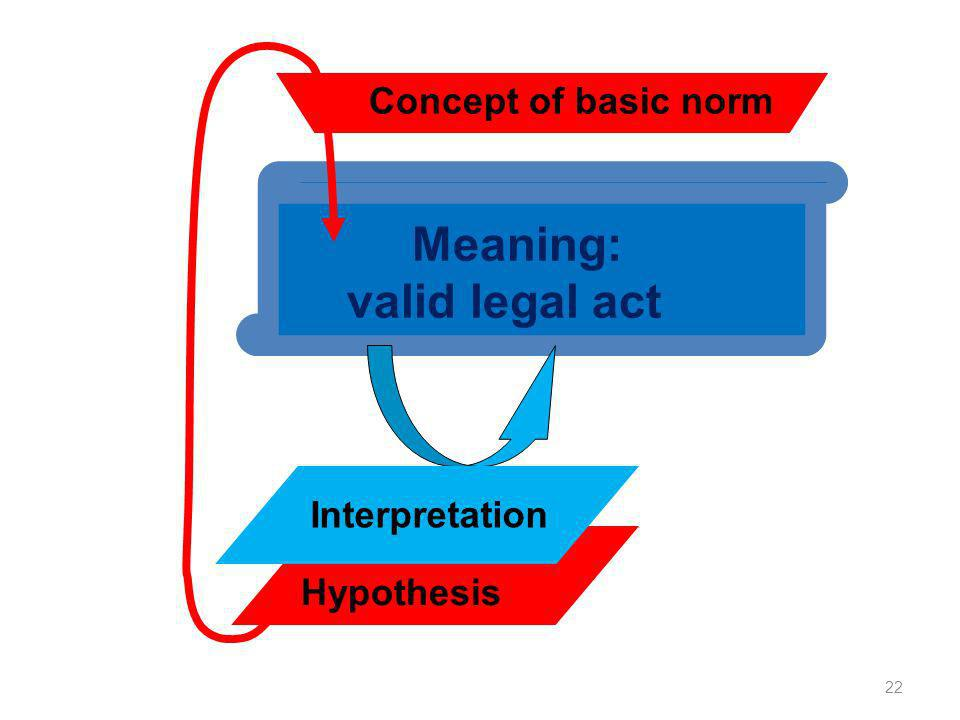 Hypothesis 22 Meaning: valid legal act interpretation Interpretation Concept of basic norm
