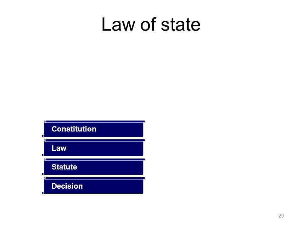 29 Constitution LawStatuteDecision Law of state