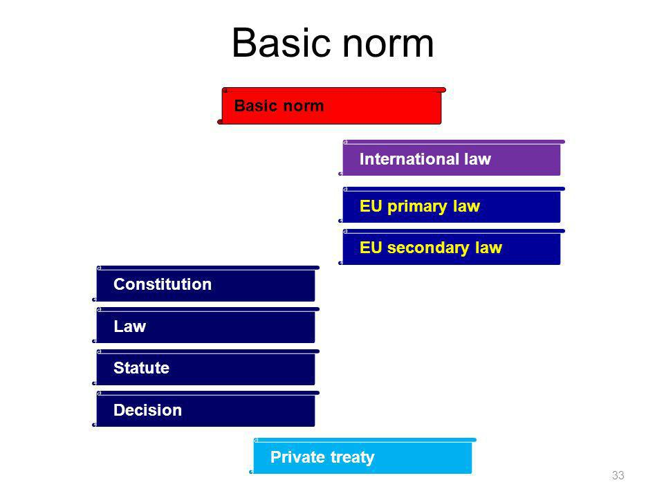 Basic norm 33 Constitution LawStatuteDecision Private treaty EU secondary lawEU primary law International law Basic norm