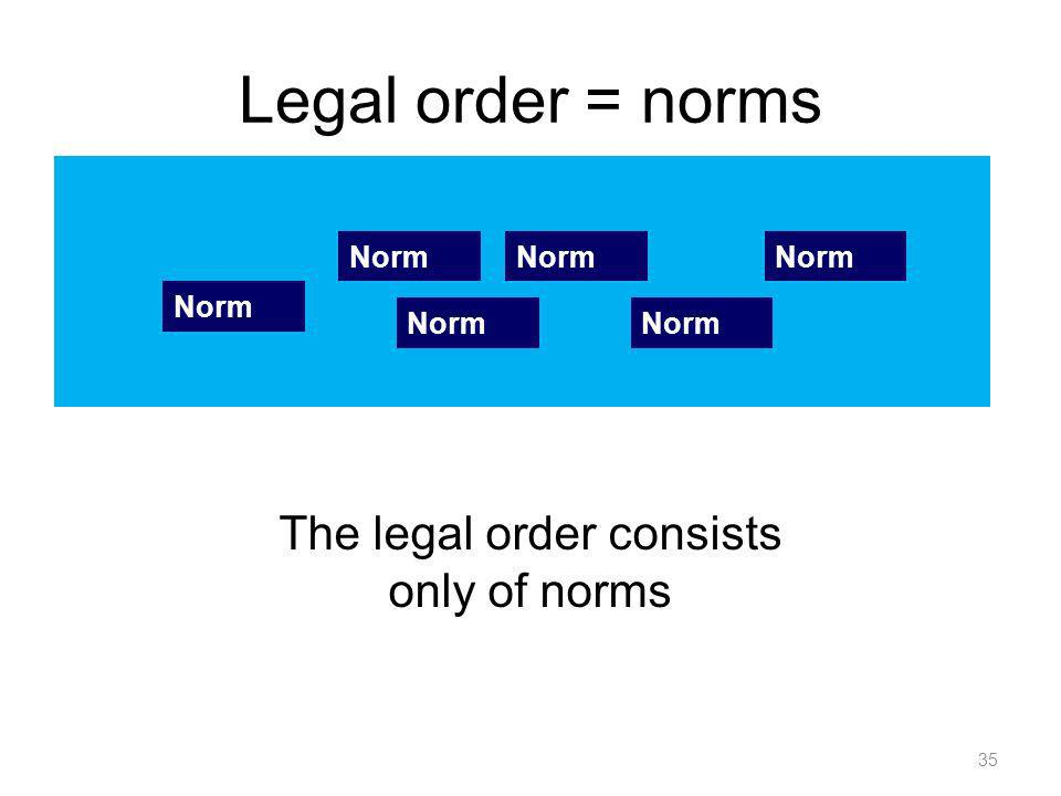 Legal order = norms 35 The legal order consists only of norms Norm