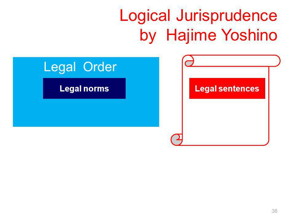 Logical Jurisprudence by Hajime Yoshino 38 Legal Order Legal normsLegal sentences