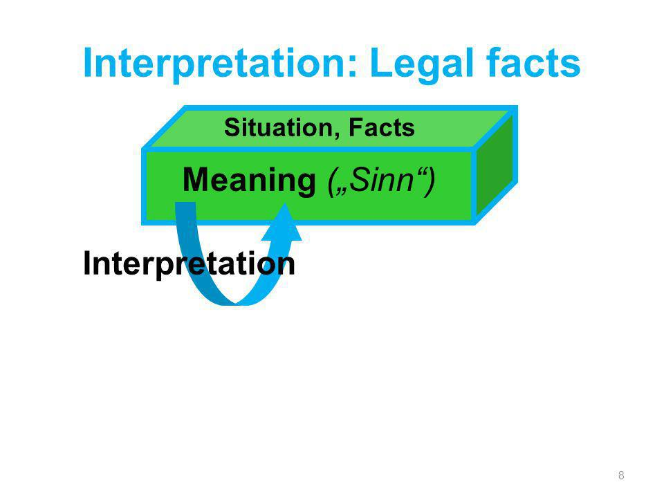 Interpretation: Legal facts 8 Situation, Facts Meaning (Sinn) Interpretation