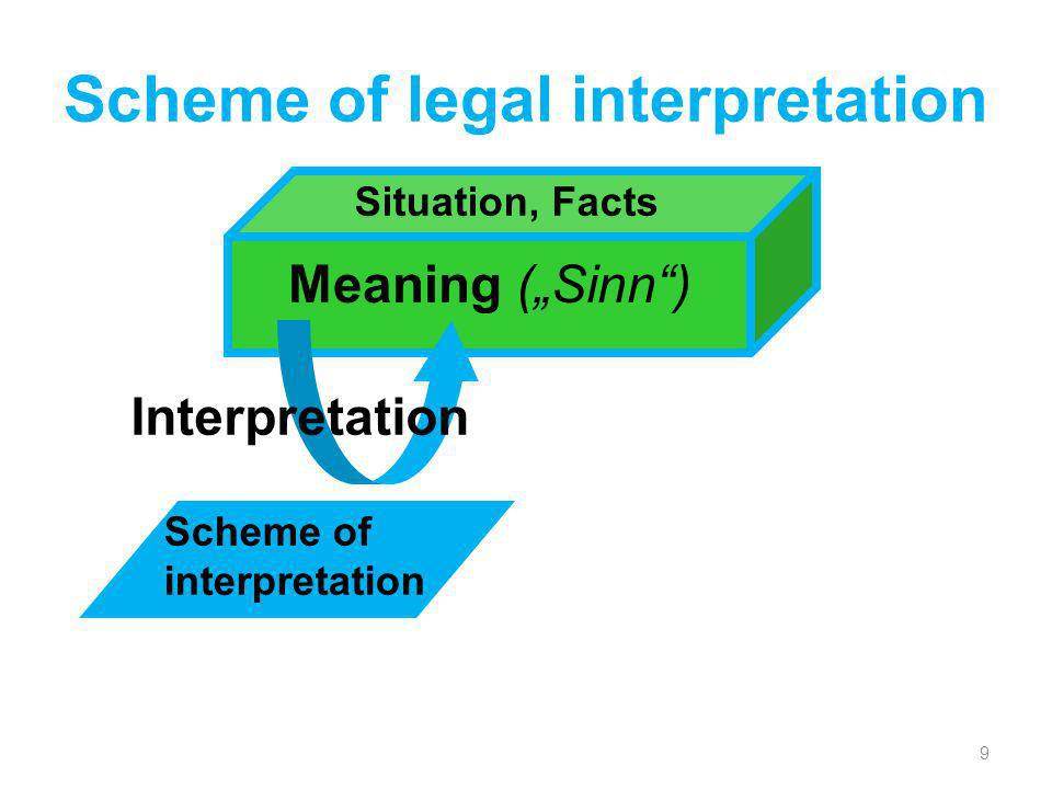 Scheme of legal interpretation 9 Situation, Facts Meaning (Sinn) Scheme of interpretation Interpretation