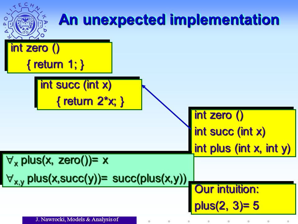 J. Nawrocki, Models & Analysis of Software An unexpected implementation int zero () int succ (int x) int plus (int x, int y) int zero () int succ (int
