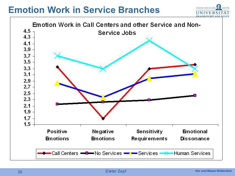 Hier wird Wissen Wirklichkeit Dieter Zapf 26 Emotion Work in Service Branches