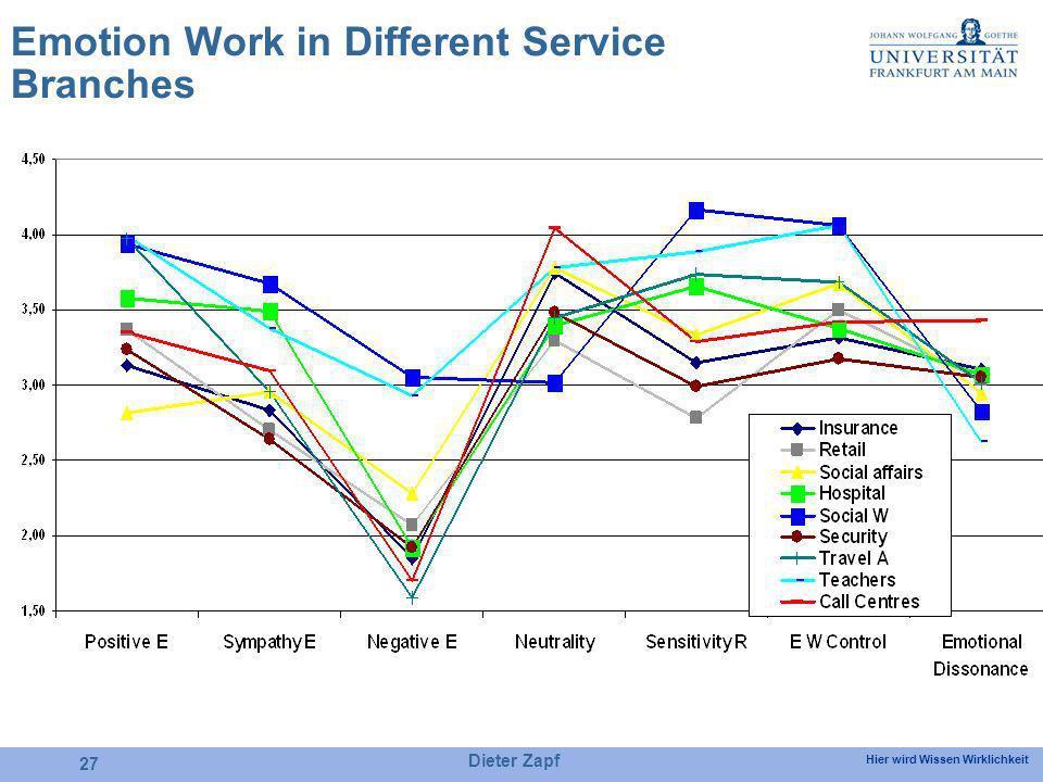 Hier wird Wissen Wirklichkeit Dieter Zapf 27 Emotion Work in Different Service Branches