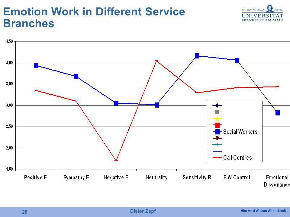 Hier wird Wissen Wirklichkeit Dieter Zapf 28 Emotion Work in Different Service Branches