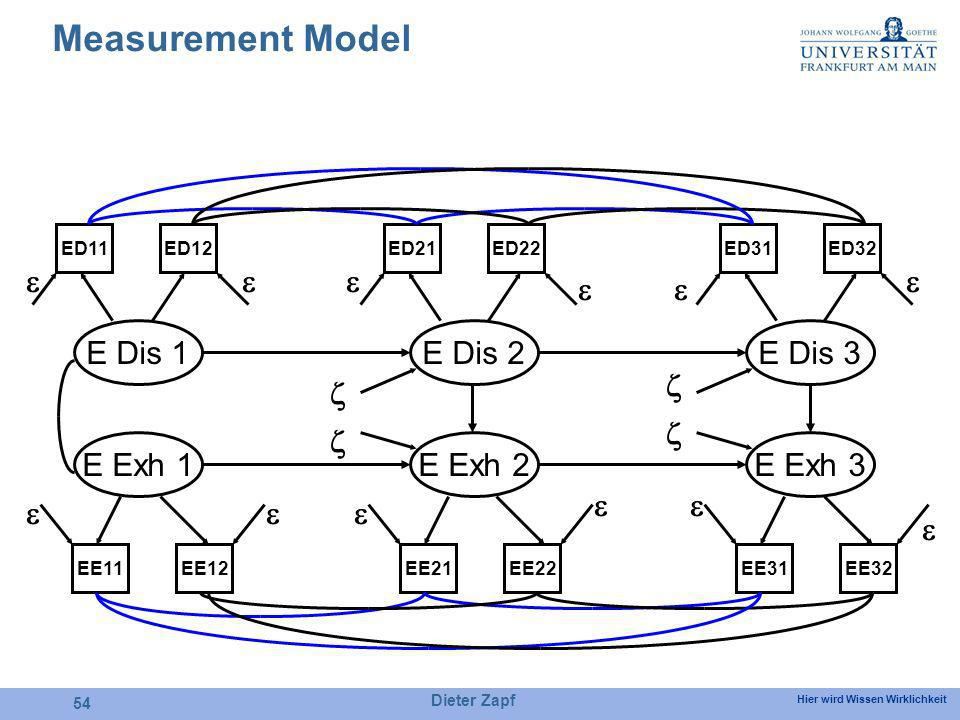 Hier wird Wissen Wirklichkeit Dieter Zapf 54 Measurement Model E Dis 1 E Exh 1 E Dis 2 E Exh 2 E Dis 3 E Exh 3 ED11ED12ED21ED22ED31ED32 EE11EE12EE21EE