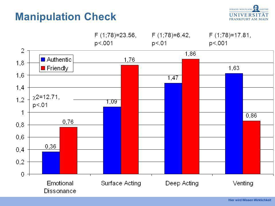 Hier wird Wissen Wirklichkeit Manipulation Check 2=12.71, p<.01 F (1;78)=23.56, p<.001 F (1;78)=17.81, p<.001 F (1;78)=6.42, p<.01