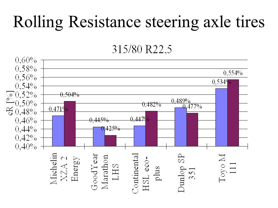 Rolling Resistance steering axle tires