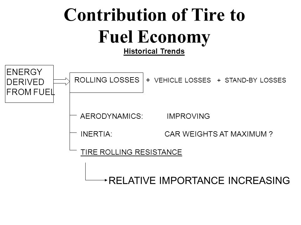 Contribution of Tire to Fuel Economy Historical Trends ENERGY DERIVED FROM FUEL ROLLING LOSSES + VEHICLE LOSSES + STAND-BY LOSSES AERODYNAMICS: IMPROVING INERTIA:CAR WEIGHTS AT MAXIMUM .