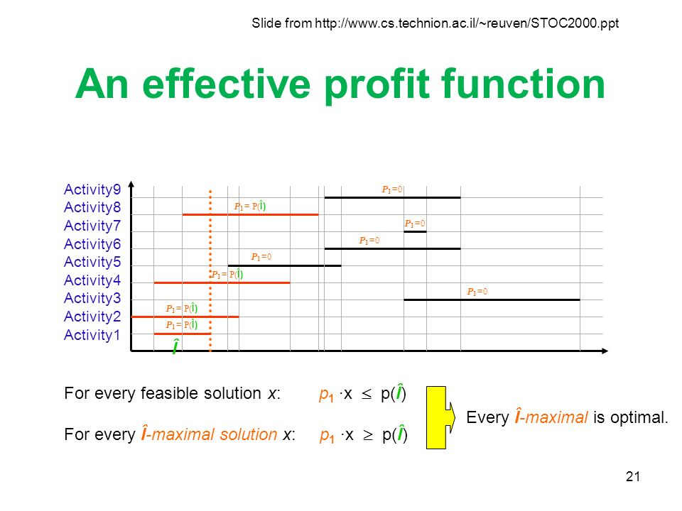 21 An effective profit function P 1 = P( Î) P1=0P1=0 P1=0P1=0 P1=0P1=0 P1=0P1=0 P1=0P1=0 Activity9 Activity8 Activity7 Activity6 Activity5 Activity4 Activity3 Activity2 Activity1 Î P 1 = P( Î) For every feasible solution x: p 1 ·x p(Î) For every Î-maximal solution x: p 1 ·x p(Î) Every Î-maximal is optimal.