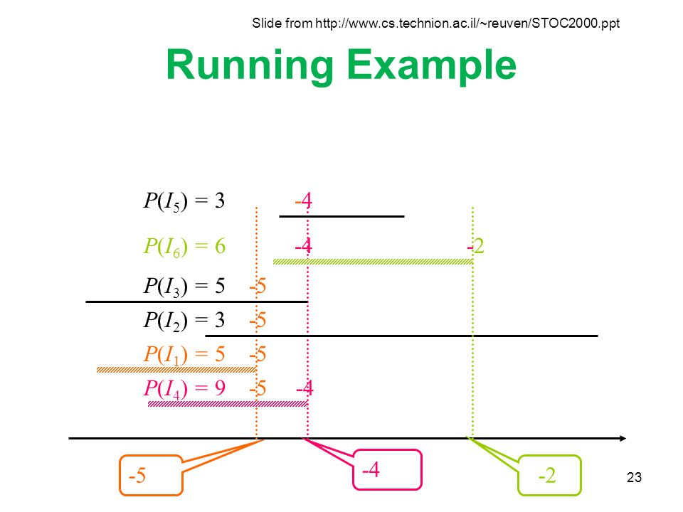 23 Running Example P(I 1 ) = 5 -5 P(I 4 ) = 9 -5 -4 P(I 3 ) = 5 -5 P(I 2 ) = 3 -5 P(I 6 ) = 6 -4 -2 P(I 5 ) = 3 -4 -5 -4 -2 Slide from http://www.cs.technion.ac.il/~reuven/STOC2000.ppt