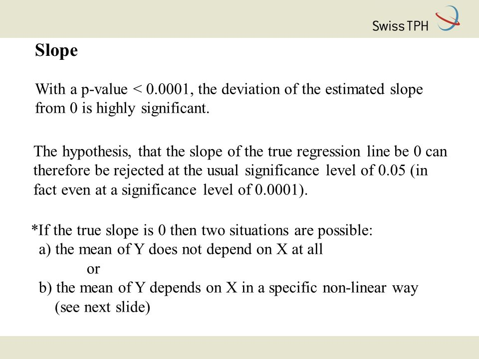 With a p-value < 0.0001, the deviation of the estimated slope from 0 is highly significant.