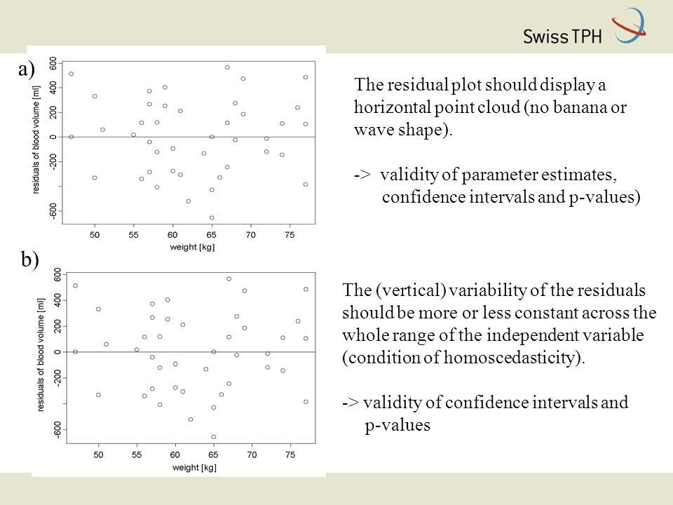 The residual plot should display a horizontal point cloud (no banana or wave shape).