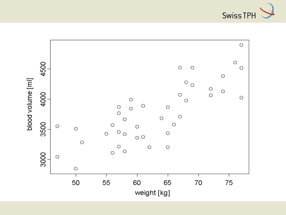 Residual plot (vertical) variability of residuals increases from left to right x-axis: predicted values y-axis: residuals