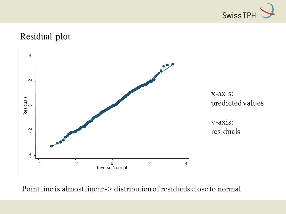 Residual plot x-axis: predicted values y-axis: residuals Point line is almost linear -> distribution of residuals close to normal -.4 -.2 0.2.4 Residuals -.4-.20.2.4 Inverse Normal
