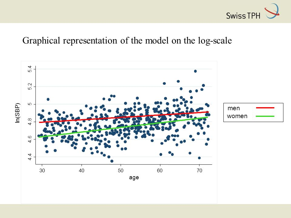 Graphical representation of the model on the log-scale