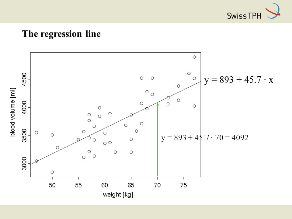 Statistical method Ordinary linear regression (quantitative outcome) Alternative model: E[ln(SBP) | sex, age] = b 0 + b 1 · female + b 2 · age_50 E[ln(Y) | sex, age] = mean of ln(Y) as a function of sex and age exp{E[ln(Y) | sex, age]} = geometric mean of Y as a function of sex and age.