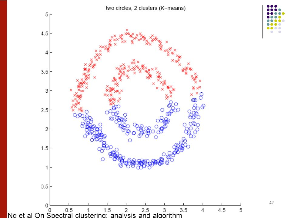 42 Ng et al On Spectral clustering: analysis and algorithm