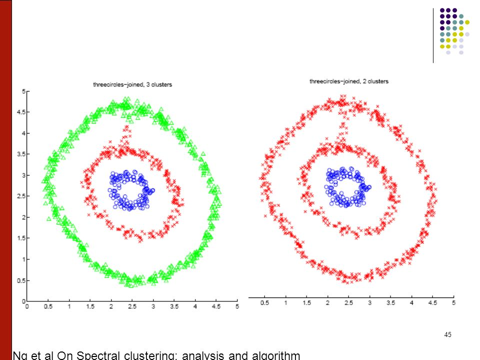 45 Ng et al On Spectral clustering: analysis and algorithm