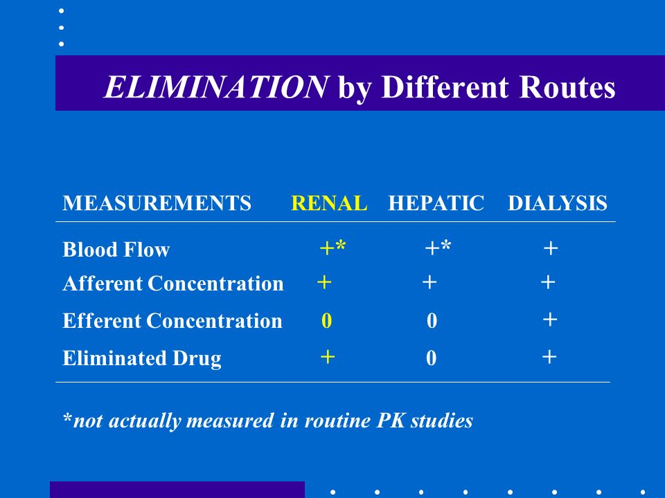 ELIMINATION by Different Routes MEASUREMENTS RENAL HEPATIC DIALYSIS Blood Flow +* +* + Afferent Concentration + + + Efferent Concentration 0 0 + Elimi