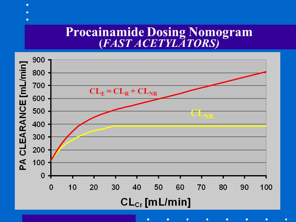 Procainamide Dosing Nomogram (FAST ACETYLATORS) CL NR CL E = CL R + CL NR