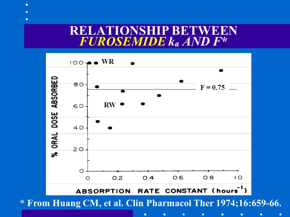 RELATIONSHIP BETWEEN FUROSEMIDE k a AND F* * From Huang CM, et al. Clin Pharmacol Ther 1974;16:659-66. WR RW F = 0.75
