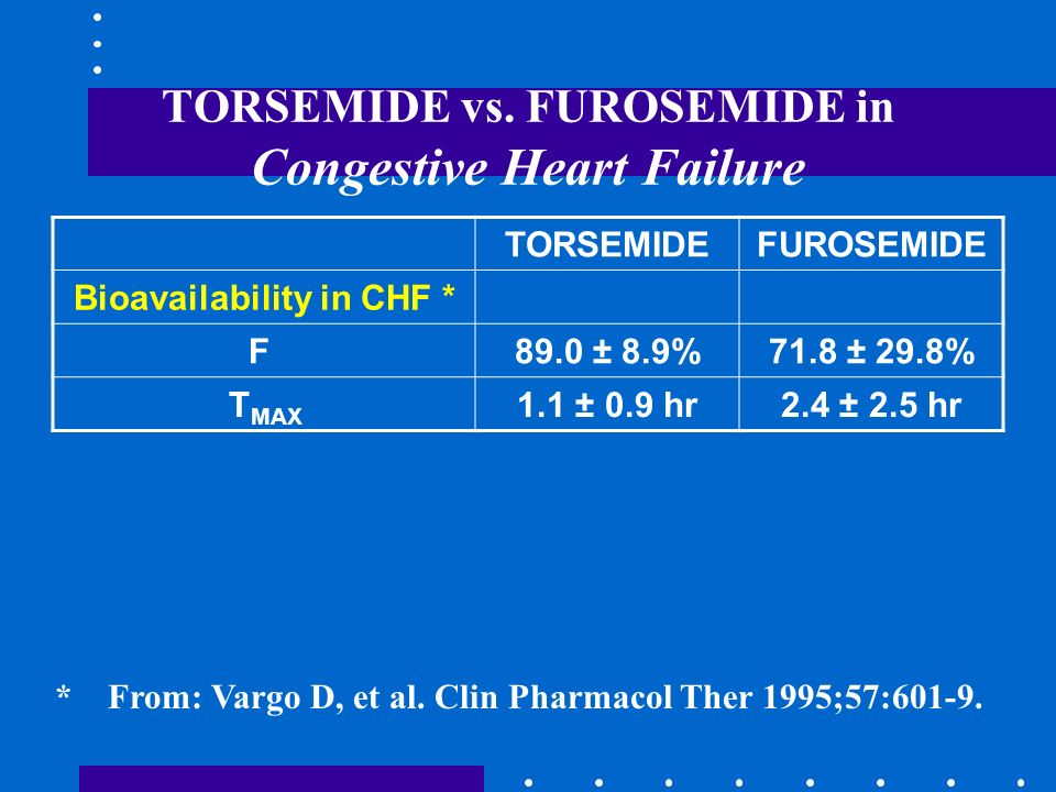 TORSEMIDE vs. FUROSEMIDE in Congestive Heart Failure * From: Vargo D, et al. Clin Pharmacol Ther 1995;57:601-9. TORSEMIDEFUROSEMIDE Bioavailability in
