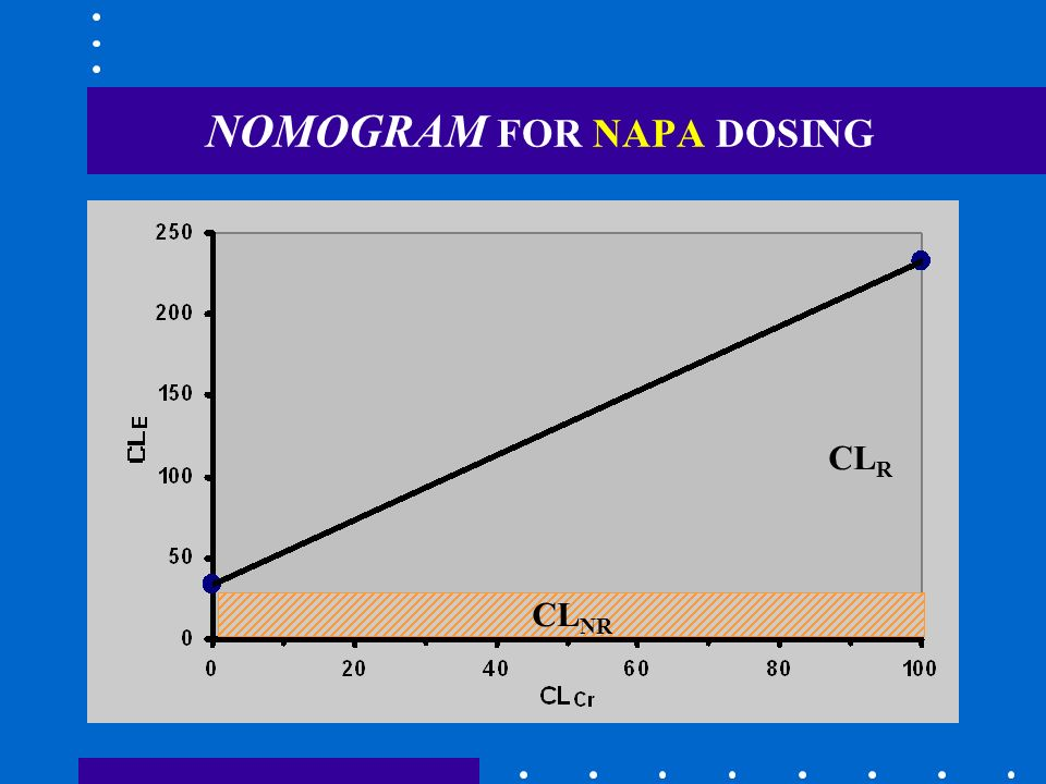 NOMOGRAM FOR NAPA DOSING CL NR CL R