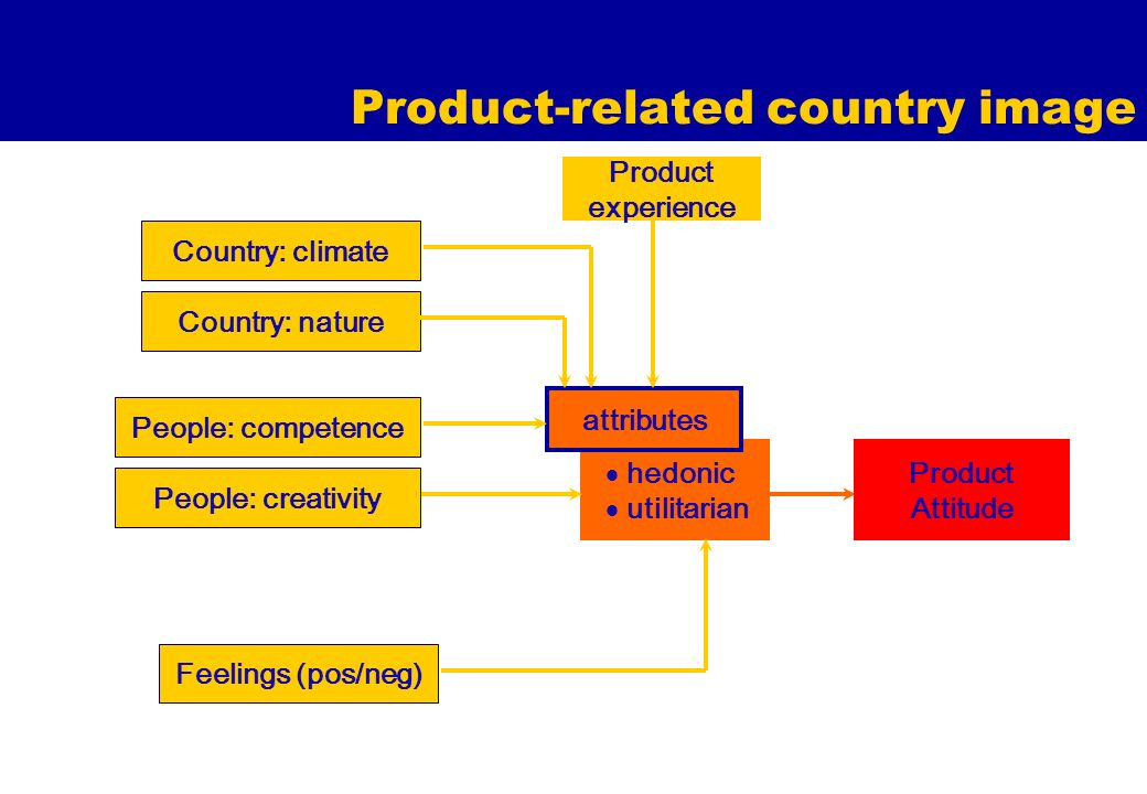 Product-related country image hedonic utilitarian attributes Country: nature Feelings (pos/neg) Product Attitude Product experience Country: climate P