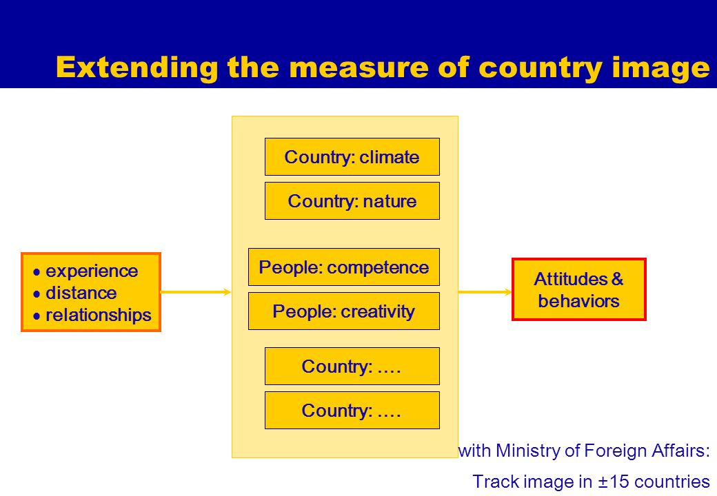Extending the measure of country image experience distance relationships Country: nature Attitudes & behaviors Country: climate People: competence People: creativity Country: ….