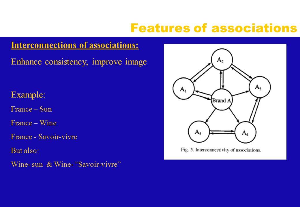 Features of associations - C Interconnections of associations: Enhance consistency, improve image Example: France – Sun France – Wine France - Savoir-