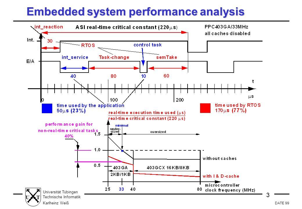DATE 99 3 Universität Tübingen Technische Informatik Karlheinz Weiß UT Embedded system performance analysis