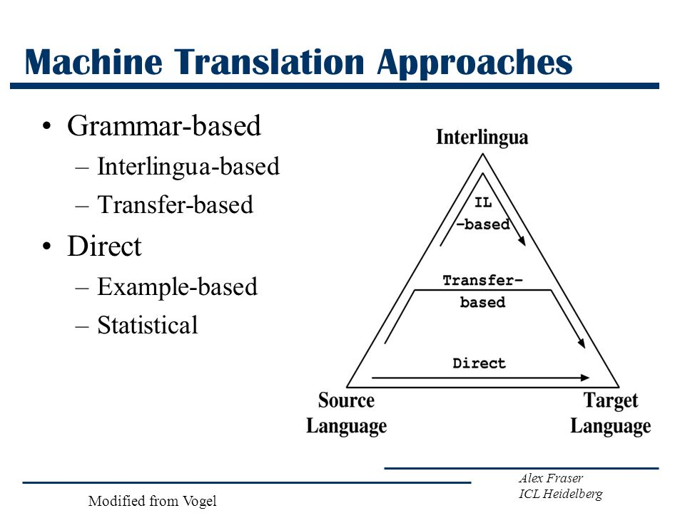 Alex Fraser ICL Heidelberg Machine Translation Approaches Grammar-based –Interlingua-based –Transfer-based Direct –Example-based –Statistical Modified