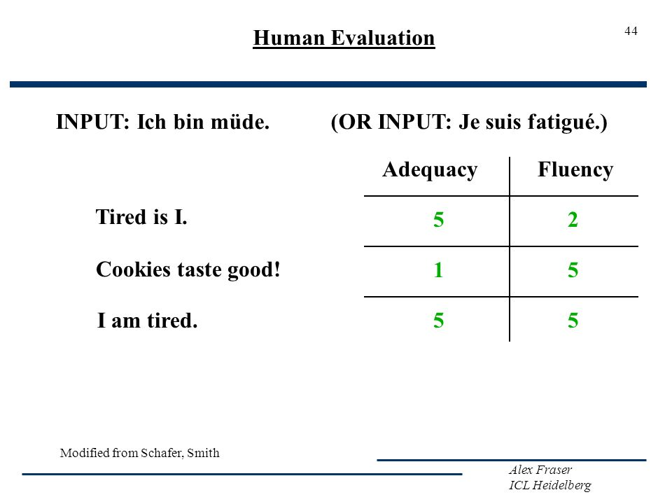 Alex Fraser ICL Heidelberg Modified from Schafer, Smith 44 Human Evaluation INPUT: Ich bin müde. (OR INPUT: Je suis fatigué.) Tired is I. Cookies tast