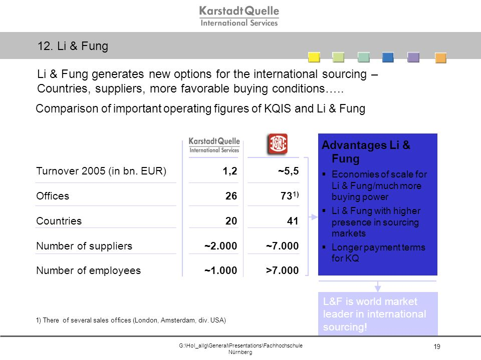 G:\Hol_allg\General\Presentations\Fachhochschule Nürnberg 19 Comparison of important operating figures of KQIS and Li & Fung 1) There of several sales