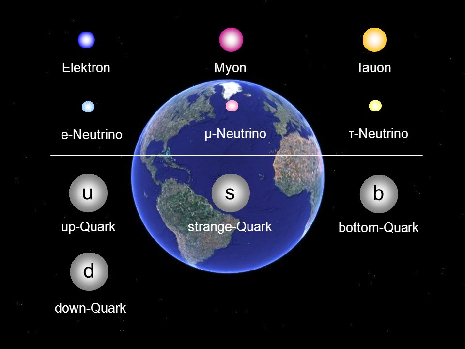 ElektronMyon u d up-Quark down-Quark Tauon e-Neutrino μ-Neutrinoτ-Neutrino s strange-Quark b bottom-Quark