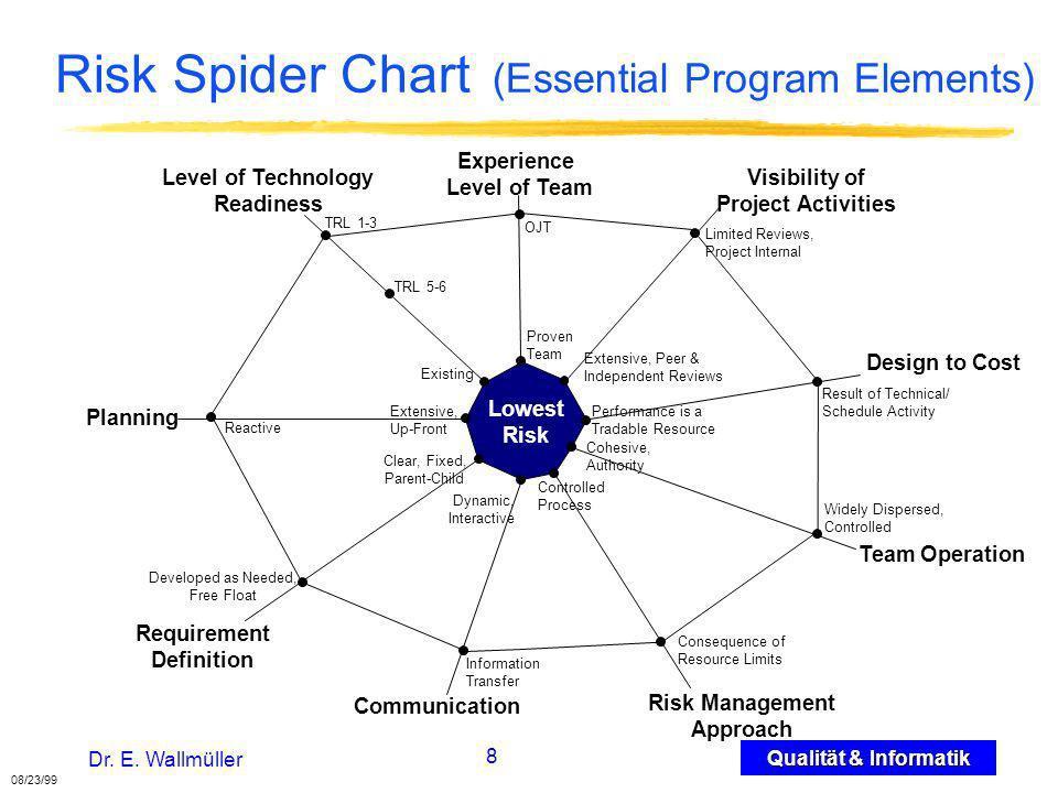 29 Qualität & Informatik Dr.E.