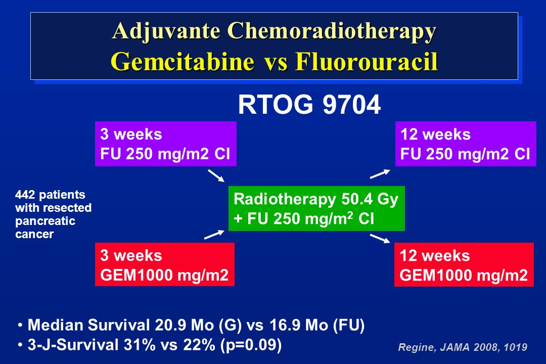 442 patients with resected pancreatic cancer Radiotherapy 50.4 Gy + FU 250 mg/m 2 CI 3 weeks FU 250 mg/m2 CI Regine, JAMA 2008, 1019 Adjuvante Chemoradiotherapy Gemcitabine vs Fluorouracil Adjuvante Chemoradiotherapy Gemcitabine vs Fluorouracil 12 weeks FU 250 mg/m2 CI 3 weeks GEM1000 mg/m2 12 weeks GEM1000 mg/m2 RTOG 9704 Median Survival 20.9 Mo (G) vs 16.9 Mo (FU) 3-J-Survival 31% vs 22% (p=0.09)