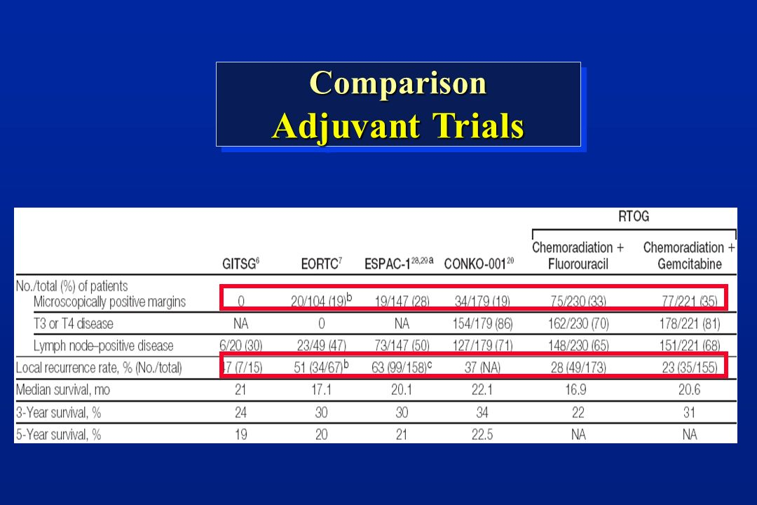 Comparison Adjuvant Trials Comparison